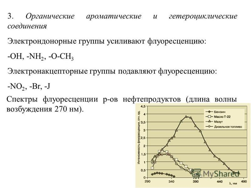 3. Органические ароматические и гетероциклические соединения Электрондонорные группы усиливают флуоресценцию: -OH, -NH 2, -O-CH 3 Электронакцепторные группы подавляют флуоресценцию: -NO 2, -Br, -J Спектры флуоресценции р-ов нефтепродуктов (длина волн