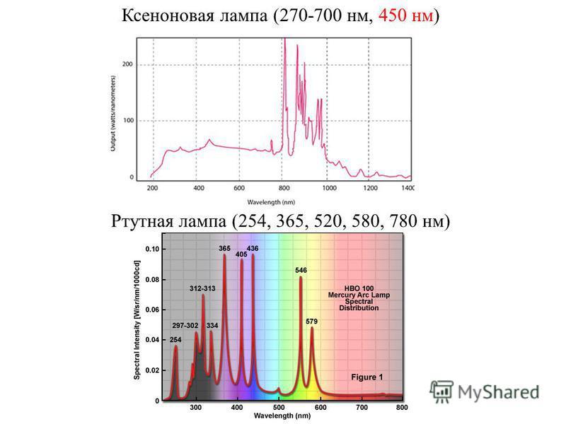Ксеноновая лампа (270-700 нм, 450 нм) Ртутная лампа (254, 365, 520, 580, 780 нм)