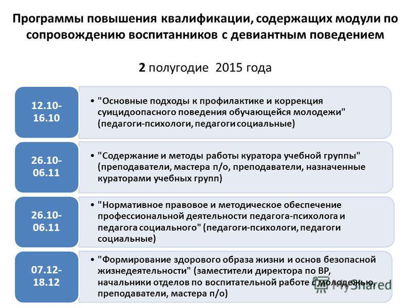 Программы повышения квалификации, содержащих модули по сопровождению воспитанников с девиантным поведением 2 полугодие 2015 года