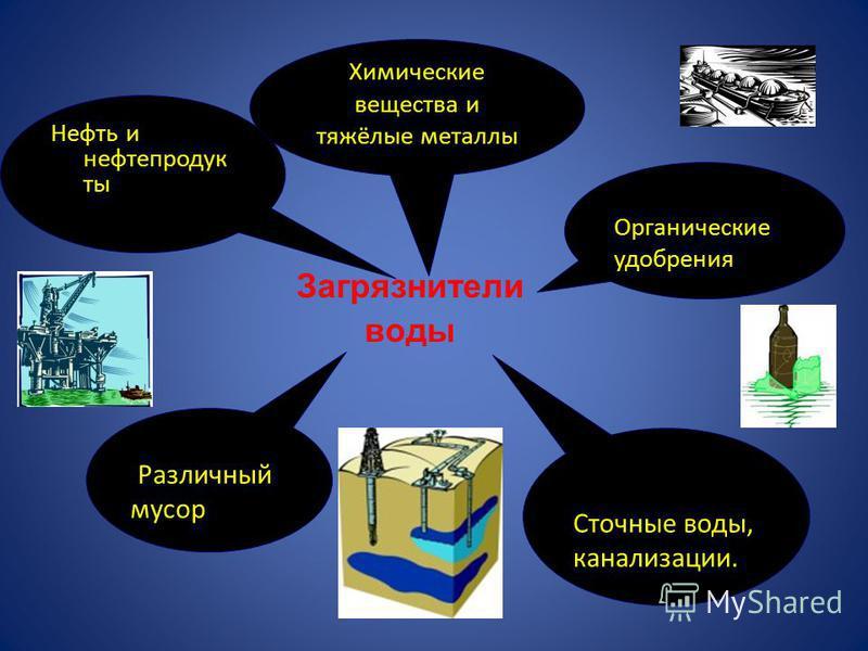 Загрязнители воды Нефть и нефтепродукты Химические вещества и тяжёлые металлы Органические удобрения Сточные воды, канализации. Различный мусор