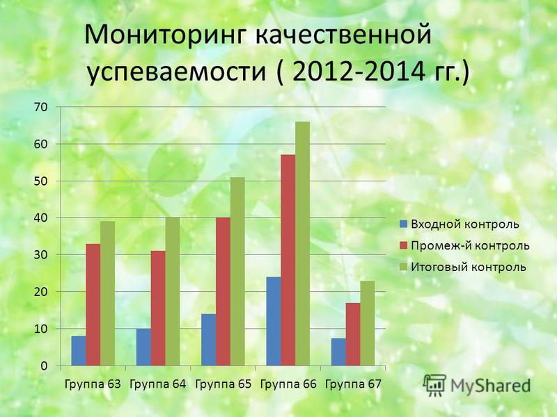 Мониторинг качественной успеваемости ( 2012-2014 гг.)