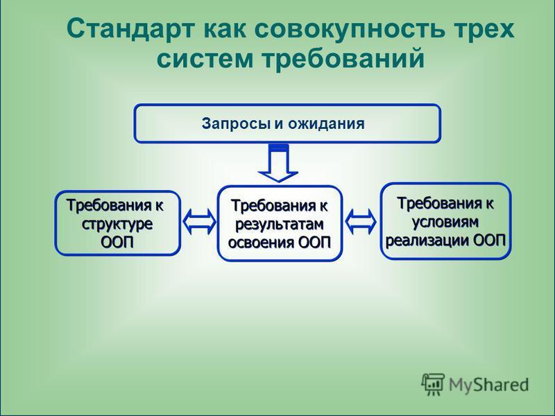 Стандарт как совокупность трех систем требований Запросы и ожидания
