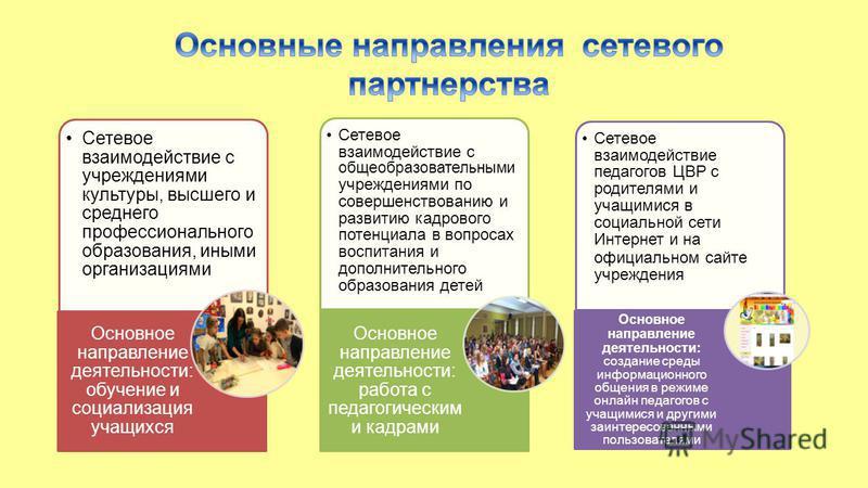 Сетевое взаимодействие с учреждениями культуры, высшего и среднего профессионального образования, иными организациями Основное направление деятельности: обучение и социализация учащихся Сетевое взаимодействие с общеобразовательными учреждениями по со