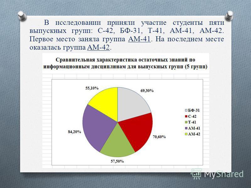 В исследовании приняли участие студенты пяти выпускных групп: С-42, БФ-31, Т-41, АМ-41, АМ-42. Первое место заняла группа АМ-41. На последнем месте оказалась группа АМ-42.