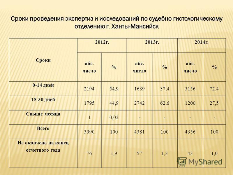 Сроки проведения экспертиз и исследований по судебно-гистологическому отделению г. Ханты-Мансийск Сроки 2012 г.2013 г.2014 г. абс. число % абс. число % абс. число % 0-14 дней 219454,9163937,4315672,4 15-30 дней 179544,9274262,6120027,5 Свыше месяца 1