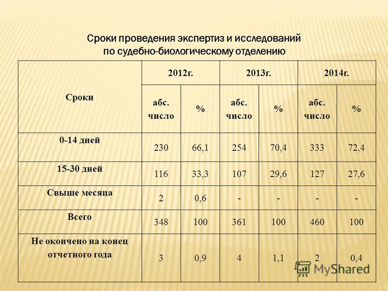 Сроки проведения экспертиз и исследований по судебно-биологическому отделению Сроки 2012 г.2013 г.2014 г. абс. число % абс. число % абс. число % 0-14 дней 23066,125470,433372,4 15-30 дней 11633,310729,612727,6 Свыше месяца 20,6---- Всего 348100361100