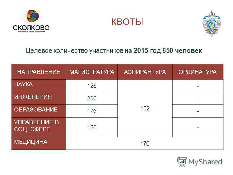 Целевое количество участников на 2015 год 850 человек НАПРАВЛЕНИЕМАГИСТРАТУРААСПИРАНТУРАОРДИНАТУРА НАУКА 126 102 - ИНЖЕНЕРИЯ 200- ОБРАЗОВАНИЕ 126- УПРАВЛЕНИЕ В СОЦ. СФЕРЕ 126- МЕДИЦИНА 170 КВОТЫ