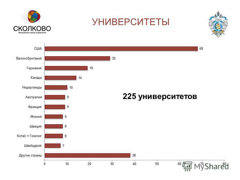 225 университетов УНИВЕРСИТЕТЫ