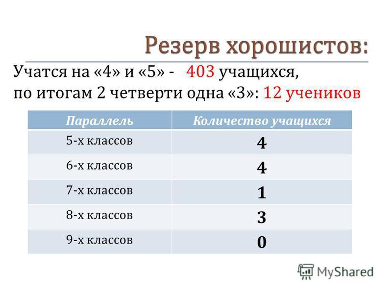 Учатся на «4» и «5» - 403 учащихся, по итогам 2 четверти одна «3»: 12 учеников Параллель Количество учащихся 5- х классов 4 6- х классов 4 7- х классов 1 8- х классов 3 9- х классов 0