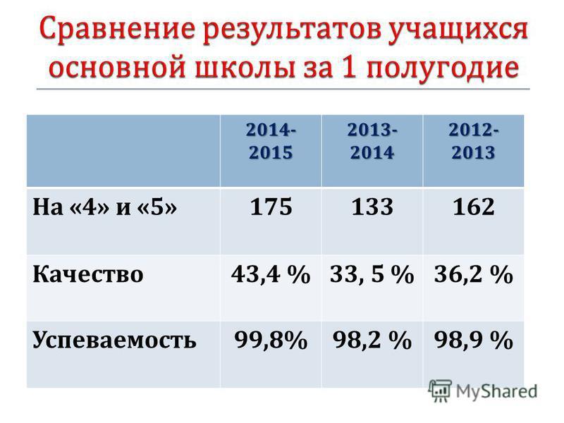 2014- 2015 2013- 2014 2012- 2013 На «4» и «5»175133162 Качество 43,4 %33, 5 %36,2 % Успеваемость 99,8%98,2 %98,9 %