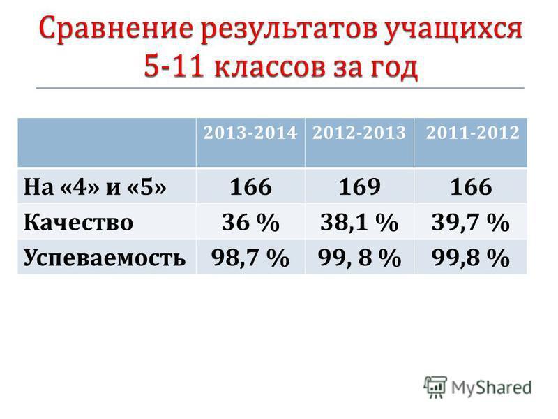 2013-20142012-2013 2011-2012 На «4» и «5»166169166 Качество 36 %38,1 %39,7 % Успеваемость 98,7 %99, 8 %