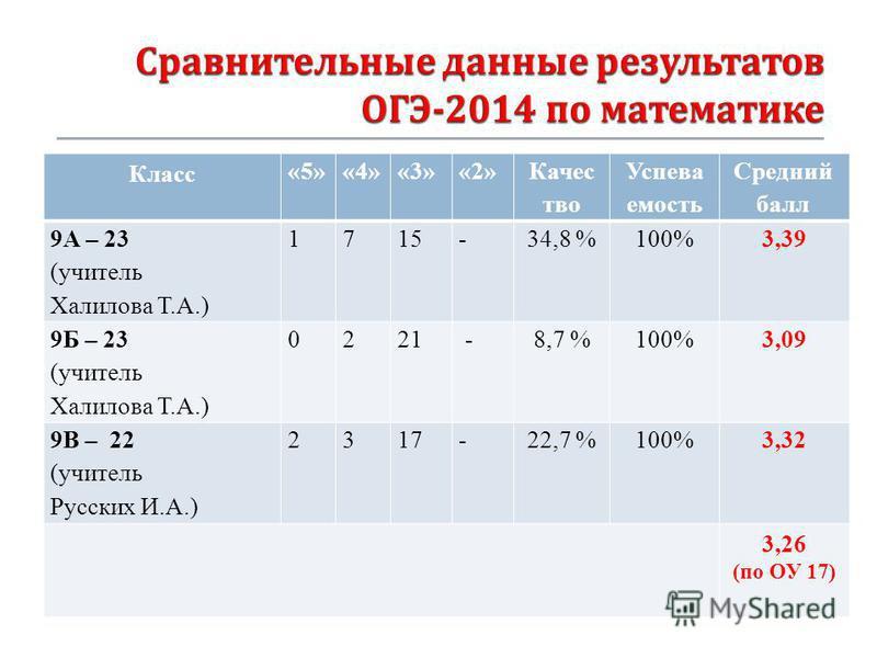 Класс «5»«4»«3»«2» Качес тво Успева емость Средний балл 9А – 23 (учитель Халилова Т.А.) 1715-34,8 %100%3,39 9Б – 23 (учитель Халилова Т.А.) 0221 -8,7 %100%3,09 9В – 22 (учитель Русских И.А.) 2317-22,7 %100%3,32 3,26 (по ОУ 17)