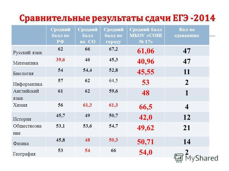Средний балл по РФ Средний балл по СО Средний балл по городу Средний балл МБОУ «СОШ 17» Кол-во сдававших Русский язык 626667,2 61,0647 Математика 39,64645,3 40,9647 Биология 5454,452,8 45,5511 Информатика 576264,5 532 Английский язык 616259,6 481 Хим