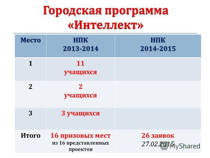 МестоНПК2013-2014НПК2014-2015 111 учащихся 22 учащихся 33 учащихся Итого 16 призовых мест из 16 представленных проектов 26 заявок 27.02.2015