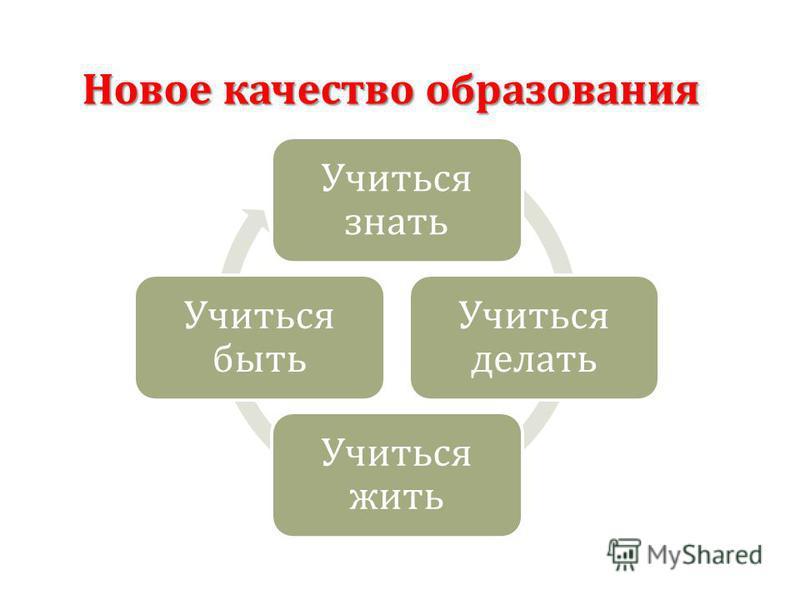 Учиться знать Учиться делать Учиться жить Учиться быть Новое качество образования