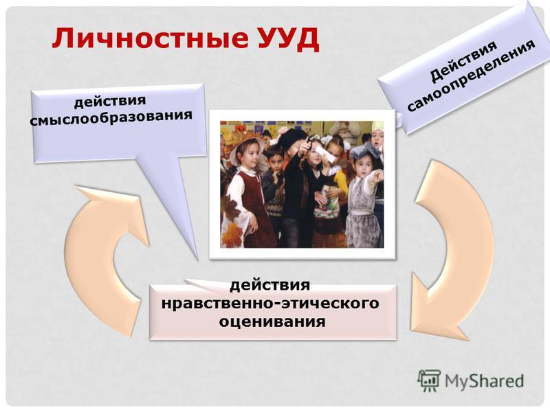действия смыслообразования действия нравственно-этического оценивания действия нравственно-этического оценивания Действия самоопределения Личностные УУД