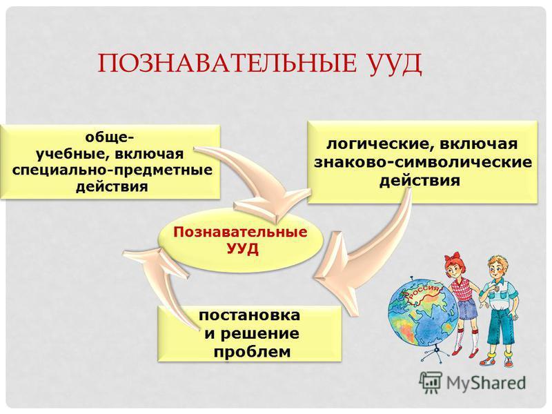 ПОЗНАВАТЕЛЬНЫЕ УУД Познавательные УУД Познавательные УУД обще- учебные, включая специально-предметные действия обще- учебные, включая специально-предметные действия логические, включая знакаво-символические действия логические, включая знакаво-символ