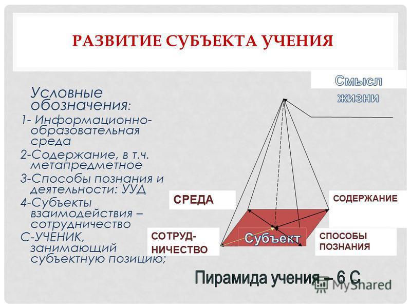 Условные обозначения : 1- Информационно- образовательная среда 2-Содержание, в т.ч. метапредметное 3-Способы познания и деятельности: УУД 4-Субъекты взаимодействия – сотрудничество С-УЧЕНИК, занимающий субъектную позицию; СРЕДА СОДЕРЖАНИЕ СПОСОБЫ ПОЗ