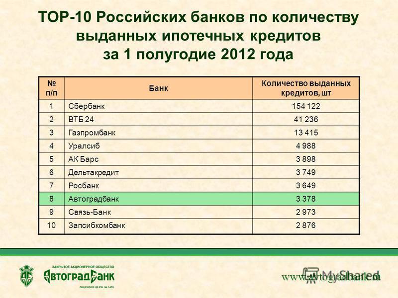 www.avtogradbank.ru TOP-10 Российских банков по количеству выданных ипотечных кредитов за 1 полугодие 2012 года п/п Банк Количество выданных кредитов, шт 1Сбербанк 154 122 2ВТБ 2441 236 3Газпромбанк 13 415 4Уралсиб 4 988 5АК Барс 3 898 6Дельтакредит