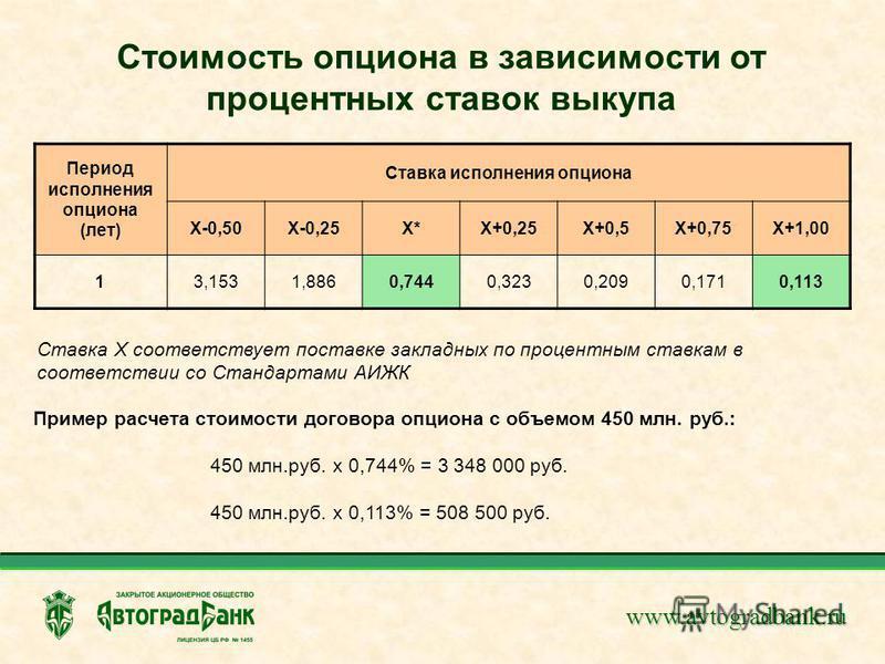 www.avtogradbank.ru Стоимость опциона в зависимости от процентных ставок выкупа Период исполнения опциона (лет) Ставка исполнения опциона Х-0,50Х-0,25Х*Х+0,25Х+0,5Х+0,75Х+1,00 13,1531,8860,7440,3230,2090,1710,113 Ставка Х соответствует поставке закла
