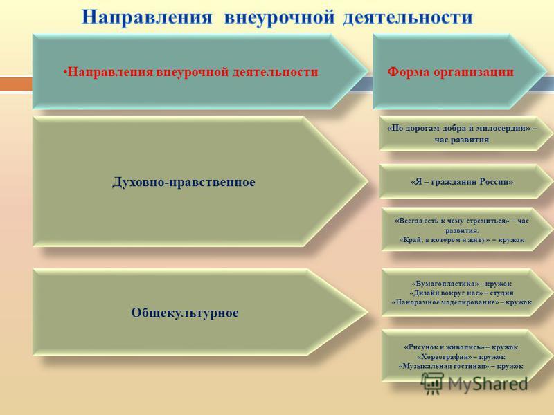 Направления внеурочной деятельности Форма организации Духовно-нравственное «Я – гражданин России» « Всегда есть к чему стремиться» – час развития. «Край, в котором я живу» – кружок « Всегда есть к чему стремиться» – час развития. «Край, в котором я ж