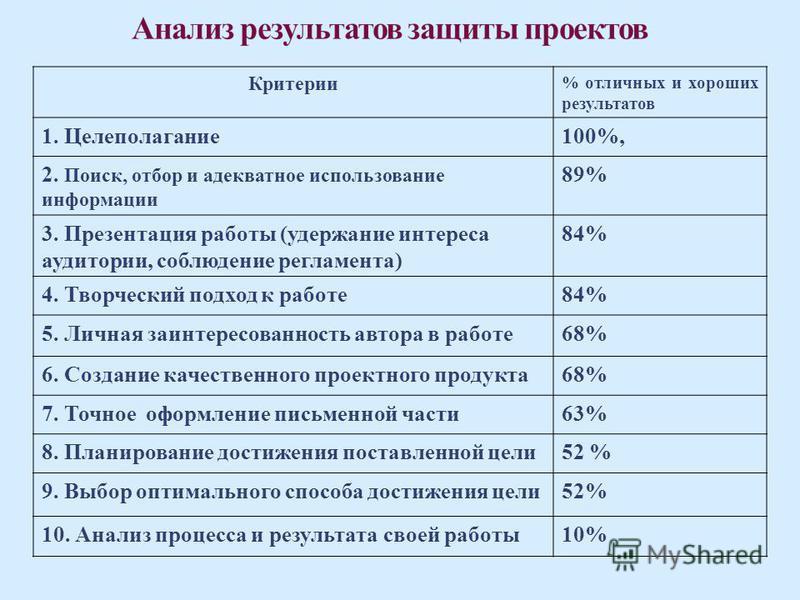 Критерии % отличных и хороших результатов 1. Целеполагание 100%, 2. Поиск, отбор и адекватное использование информации 89% 3. Презентация работы (удержание интереса аудитории, соблюдение регламента) 84% 4. Творческий подход к работе 84% 5. Личная заи