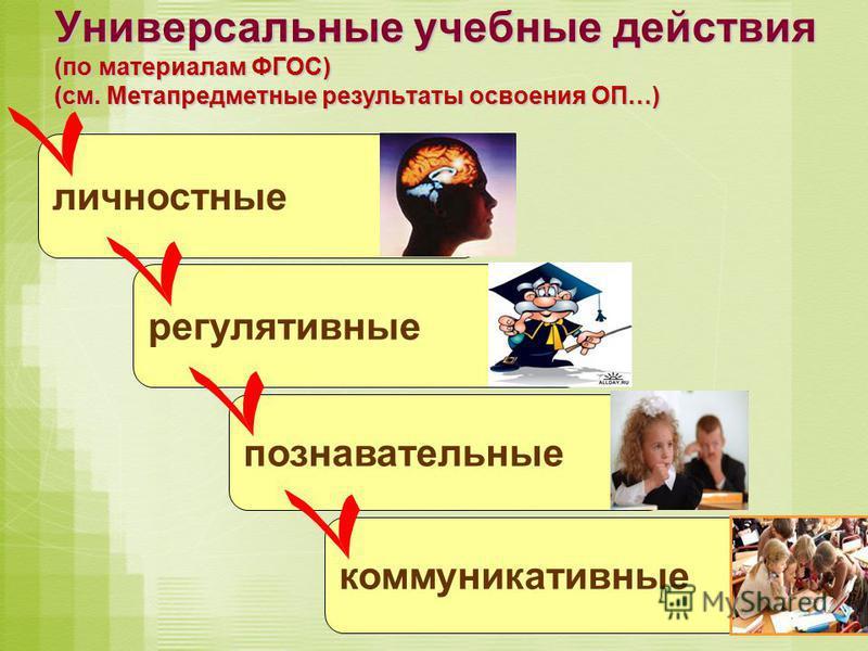 Универсальные учебные действия (по материалам ФГОС) (см. Метапредметные результаты освоения ОП…) личностные регулятивные познавательные коммуникативные
