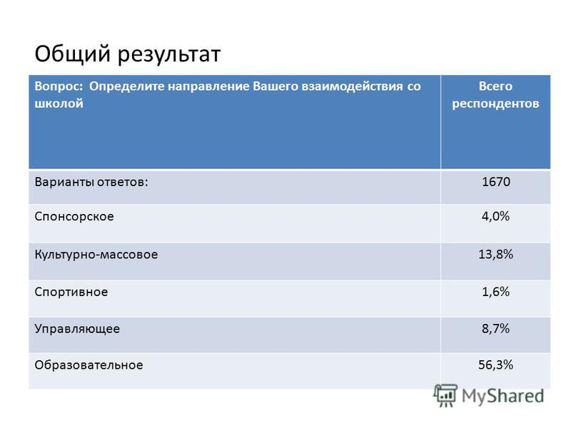 Общий результат Вопрос: Определите направление Вашего взаимодействия со школой Всего респондентов Варианты ответов:1670 Спонсорское 4,0% Культурно-массовое 13,8% Спортивное 1,6% Управляющее 8,7% Образовательное 56,3%