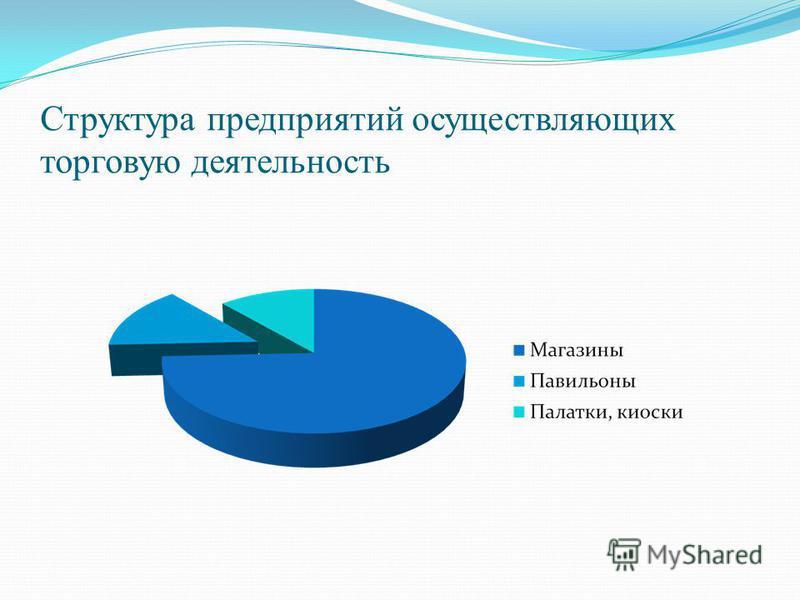 Структура предприятий осуществляющих торговую деятельность