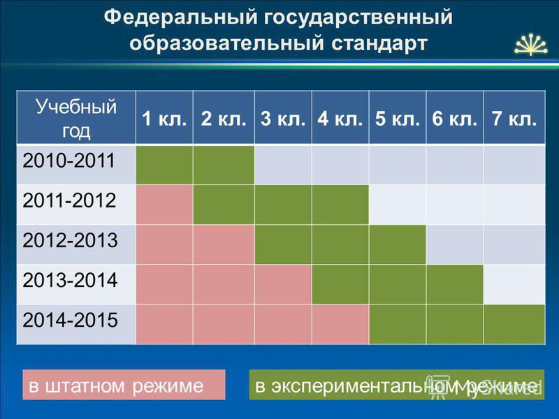 Федеральный государственный образовательный стандарт Учебный год 1 кл.2 кл.3 кл.4 кл.5 кл.6 кл.7 кл. 2010-2011 2011-2012 2012-2013 2013-2014 2014-2015 в экспериментальном режиме в штатном режиме