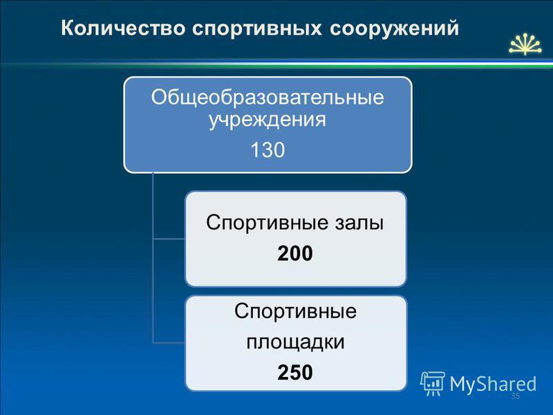 35 Количество спортивных сооружений Общеобразовательные учреждения 130 Спортивные залы 200 Спортивные площадки 250
