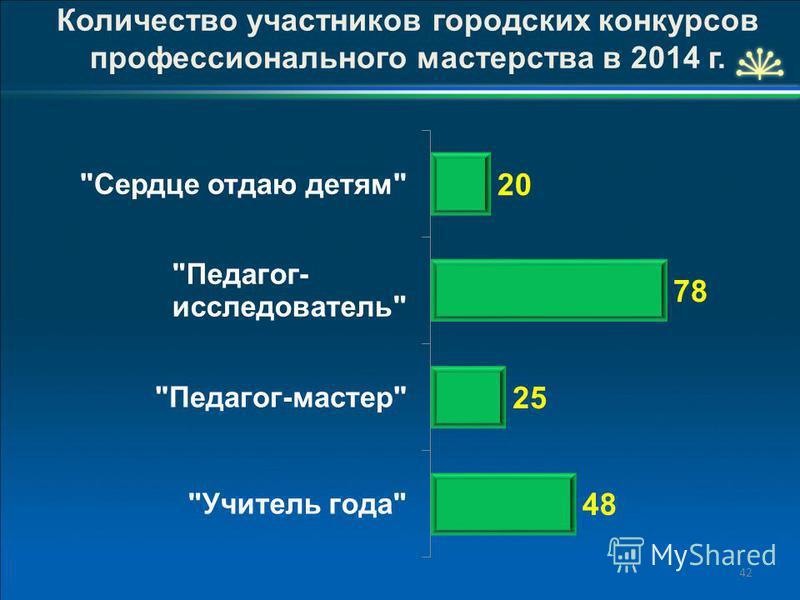 42 Количество участников городских конкурсов профессионального мастерства в 2014 г.