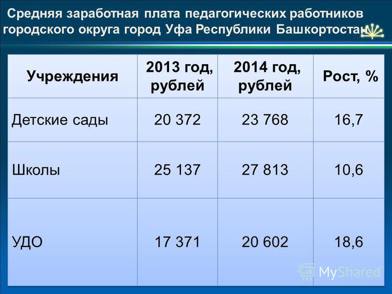 44 Средняя заработная плата педагогических работников городского округа город Уфа Республики Башкортостан