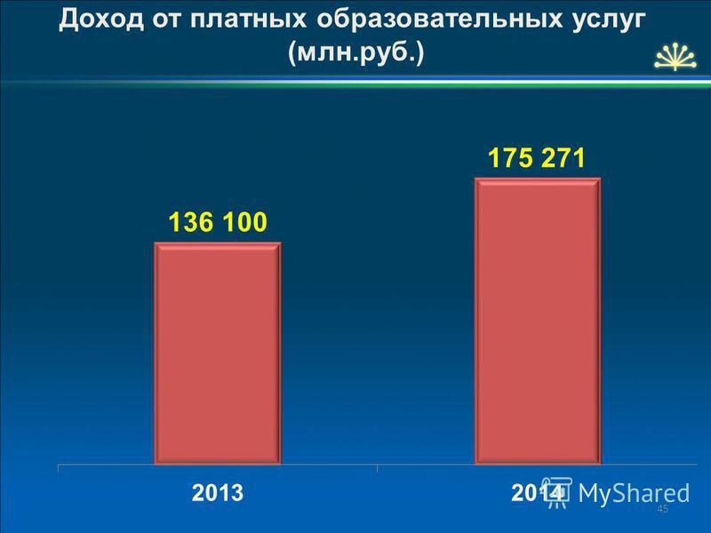 45 Доход от платных образовательных услуг (млн.руб.)