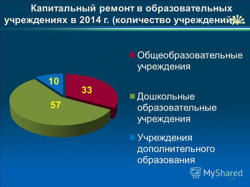 46 Капитальный ремонт в образовательных учреждениях в 2014 г. (количество учреждений)