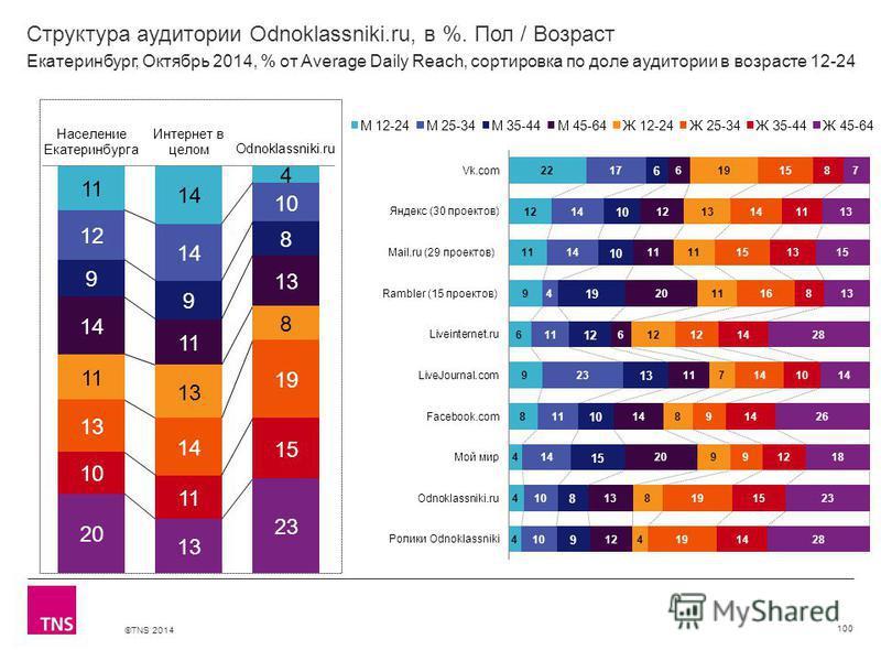 ©TNS 2014 Структура аудитории Odnoklassniki.ru, в %. Пол / Возраст 100 Екатеринбург, Октябрь 2014, % от Average Daily Reach, сортировка по доле аудитории в возрасте 12-24