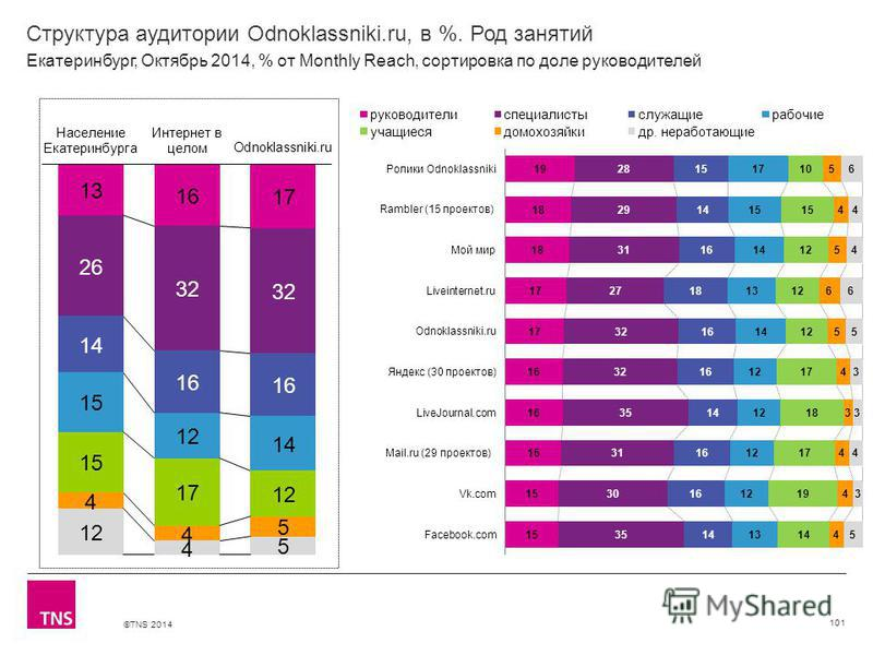 ©TNS 2014 Структура аудитории Odnoklassniki.ru, в %. Род занятий 101 Екатеринбург, Октябрь 2014, % от Monthly Reach, сортировка по доле руководителей