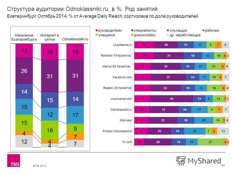©TNS 2014 Структура аудитории Odnoklassniki.ru, в %. Род занятий 102 Екатеринбург, Октябрь 2014, % от Average Daily Reach, сортировка по доле руководителей