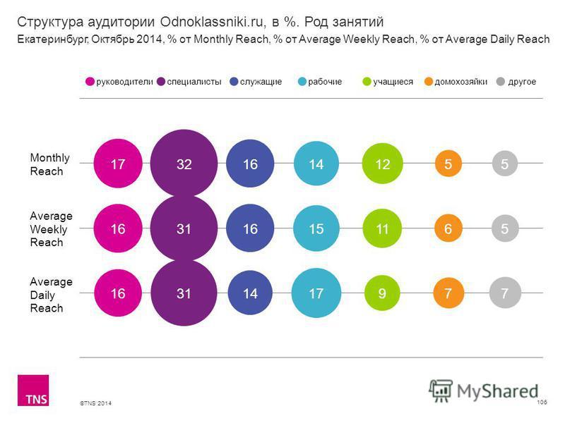 ©TNS 2014 Структура аудитории Odnoklassniki.ru, в %. Род занятий 106 Monthly Reach Average Weekly Reach Average Daily Reach руководителиспециалистыслужащиерабочиеучащиесядомохозяйкидругое Екатеринбург, Октябрь 2014, % от Monthly Reach, % от Average W