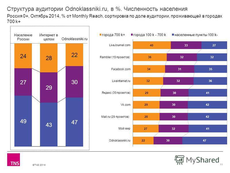 ©TNS 2014 Структура аудитории Odnoklassniki.ru, в %. Численность населения 11 Россия 0+, Октябрь 2014, % от Monthly Reach, сортировка по доле аудитории, проживающей в городах 700 k+