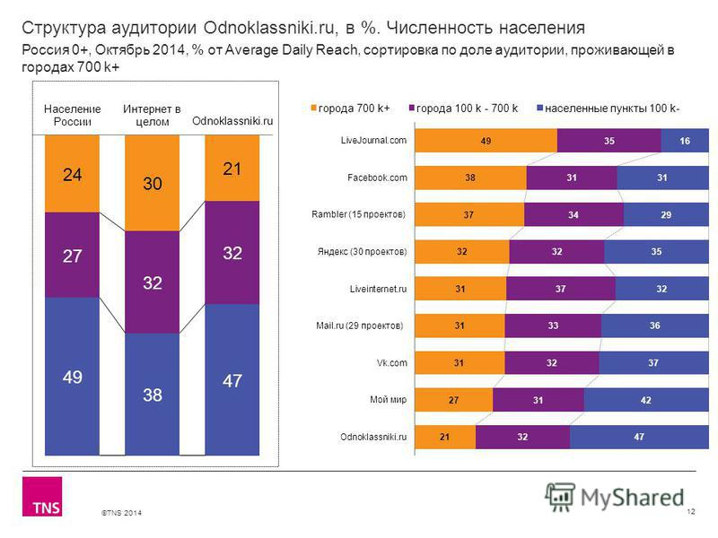 ©TNS 2014 Структура аудитории Odnoklassniki.ru, в %. Численность населения 12 Россия 0+, Октябрь 2014, % от Average Daily Reach, сортировка по доле аудитории, проживающей в городах 700 k+