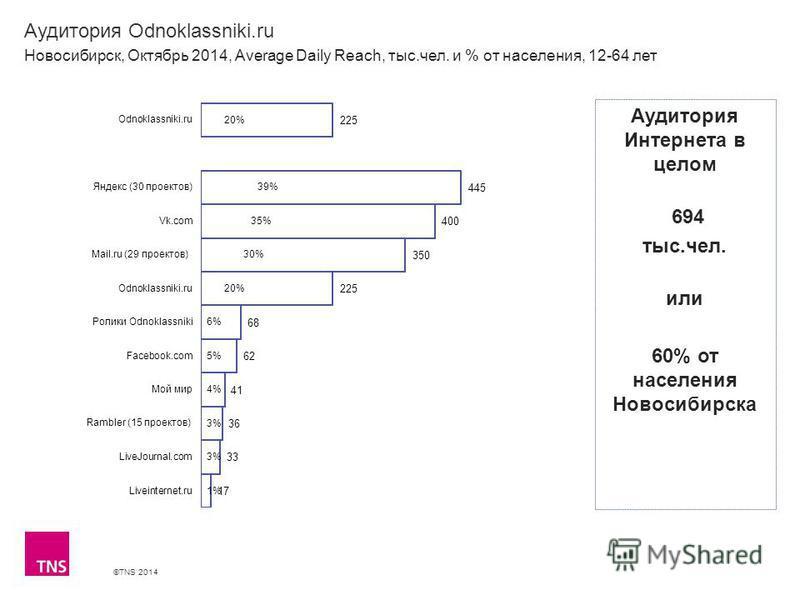 ©TNS 2014 Аудитория Odnoklassniki.ru Новосибирск, Октябрь 2014, Average Daily Reach, тыс.чел. и % от населения, 12-64 лет Аудитория Интернета в целом 694 тыс.чел. или 60% от населения Новосибирска