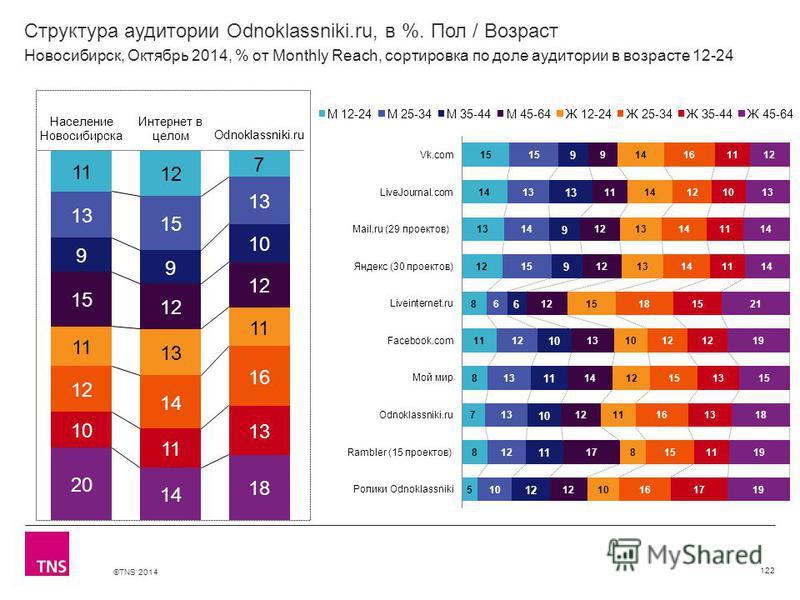 ©TNS 2014 Структура аудитории Odnoklassniki.ru, в %. Пол / Возраст 122 Новосибирск, Октябрь 2014, % от Monthly Reach, сортировка по доле аудитории в возрасте 12-24