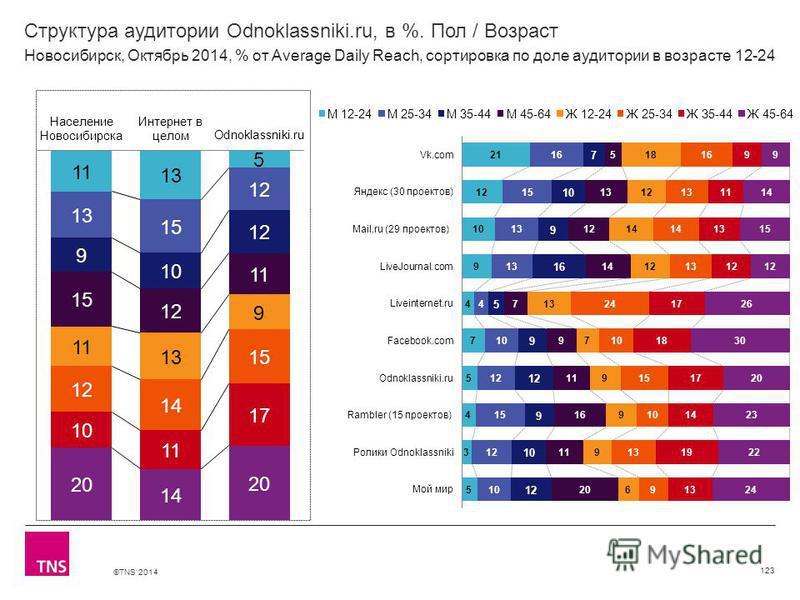 ©TNS 2014 Структура аудитории Odnoklassniki.ru, в %. Пол / Возраст 123 Новосибирск, Октябрь 2014, % от Average Daily Reach, сортировка по доле аудитории в возрасте 12-24