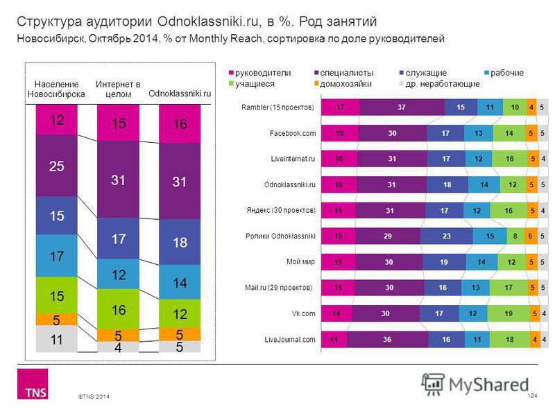 ©TNS 2014 Структура аудитории Odnoklassniki.ru, в %. Род занятий 124 Новосибирск, Октябрь 2014, % от Monthly Reach, сортировка по доле руководителей