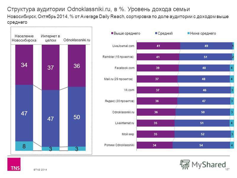 ©TNS 2014 Структура аудитории Odnoklassniki.ru, в %. Уровень дохода семьи 127 Новосибирск, Октябрь 2014, % от Average Daily Reach, сортировка по доле аудитории с доходом выше среднего