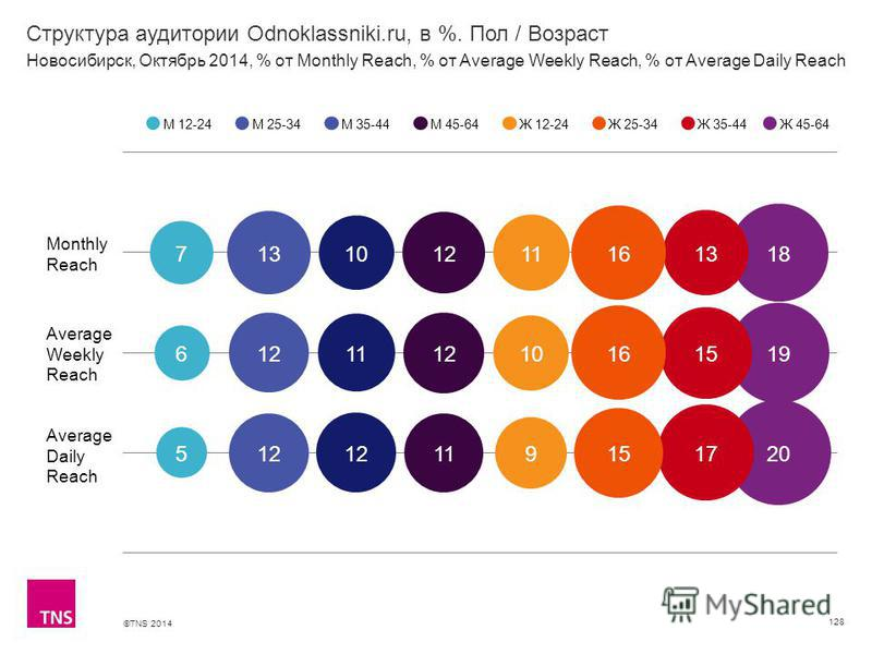 ©TNS 2014 Структура аудитории Odnoklassniki.ru, в %. Пол / Возраст 128 М 12-24М 25-34М 35-44М 45-64Ж 12-24Ж 25-34Ж 35-44 Новосибирск, Октябрь 2014, % от Monthly Reach, % от Average Weekly Reach, % от Average Daily Reach Ж 45-64 Monthly Reach Average