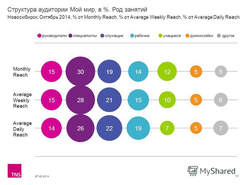 ©TNS 2014 Структура аудитории Мой мир, в %. Род занятий 131 Monthly Reach Average Weekly Reach Average Daily Reach руководителиспециалистыслужащиерабочиеучащиесядомохозяйкидругое Новосибирск, Октябрь 2014, % от Monthly Reach, % от Average Weekly Reac