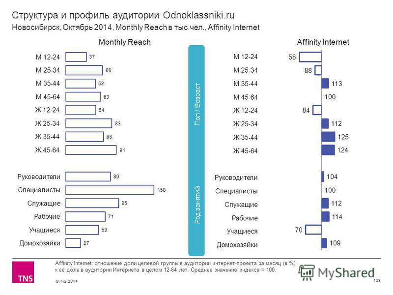 ©TNS 2014 Структура и профиль аудитории Odnoklassniki.ru 133 Affinity Internet: отношение доли целевой группы в аудитории интернет-проекта за месяц (в %) к ее доле в аудитории Интернета в целом 12-64 лет. Среднее значение индекса = 100. Новосибирск,