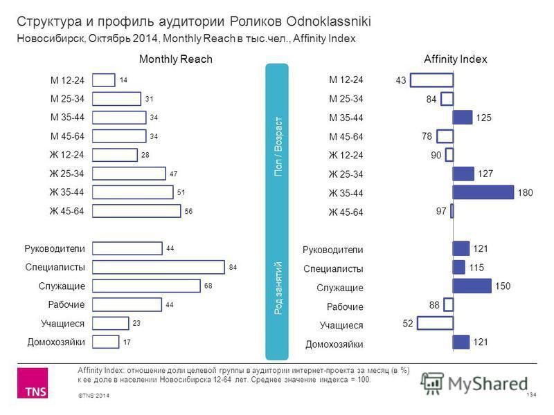 ©TNS 2014 Структура и профиль аудитории Роликов Odnoklassniki 134 Affinity Index: отношение доли целевой группы в аудитории интернет-проекта за месяц (в %) к ее доле в населении Новосибирска 12-64 лет. Среднее значение индекса = 100. Новосибирск, Окт